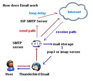 smtp-server-concept